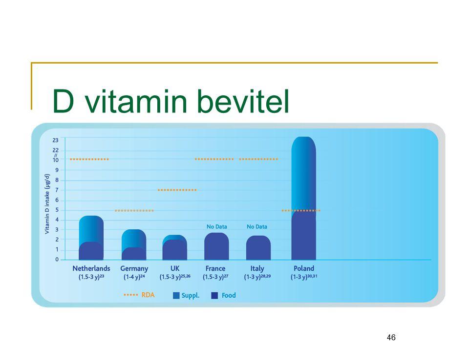 D vitamin bevitel 46