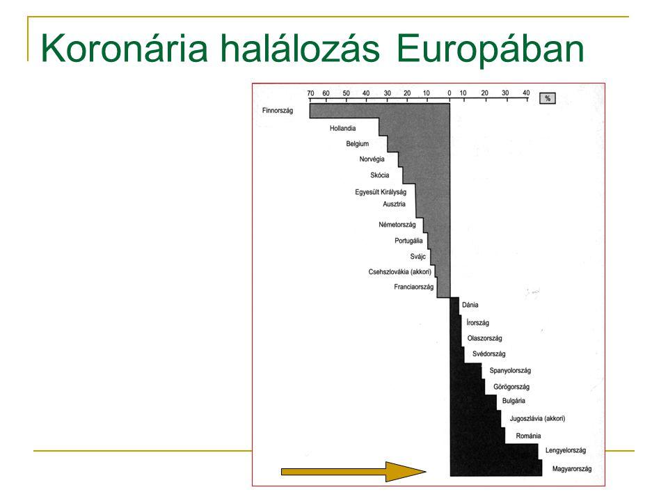 Koronária halálozás Europában