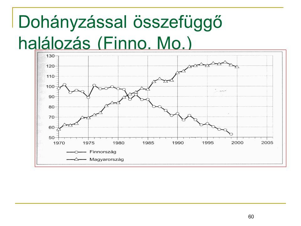 Dohányzással összefüggő halálozás (Finno. Mo.)