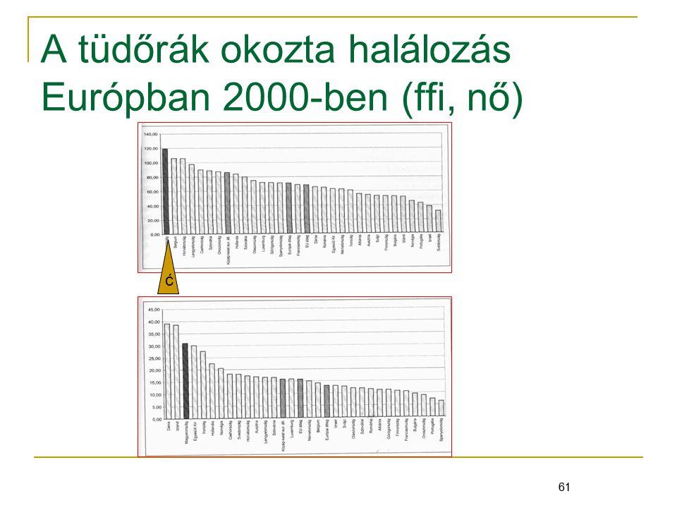 A tüdőrák okozta halálozás Európban 2000-ben (ffi, nő)