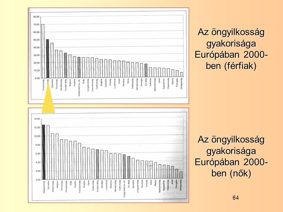 Az öngyilkosság gyakorisága Európában 2000-ben (férfiak)