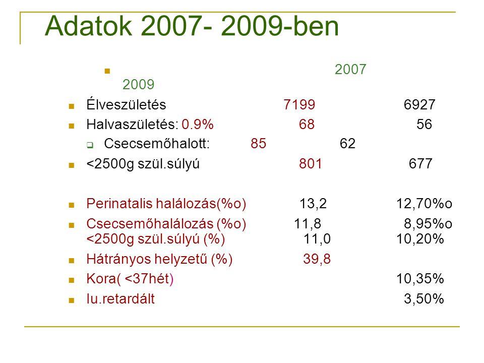 Adatok 2007- 2009-ben 2007 2009 Élveszületés 7199 6927