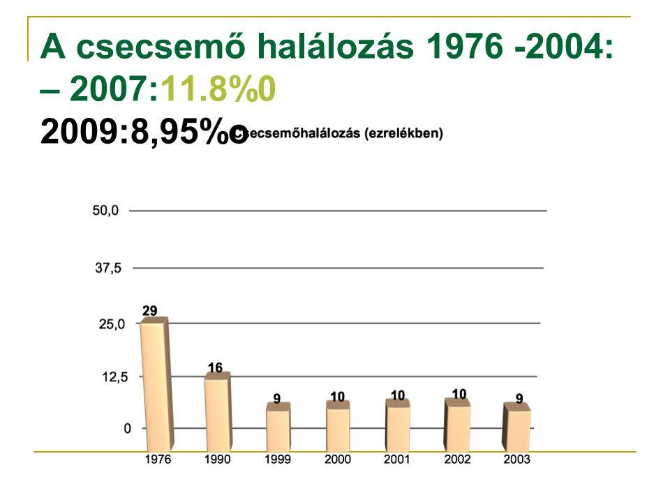 A csecsemő halálozás 1976 -2004: – 2007:11.8%0 2009:8,95%o