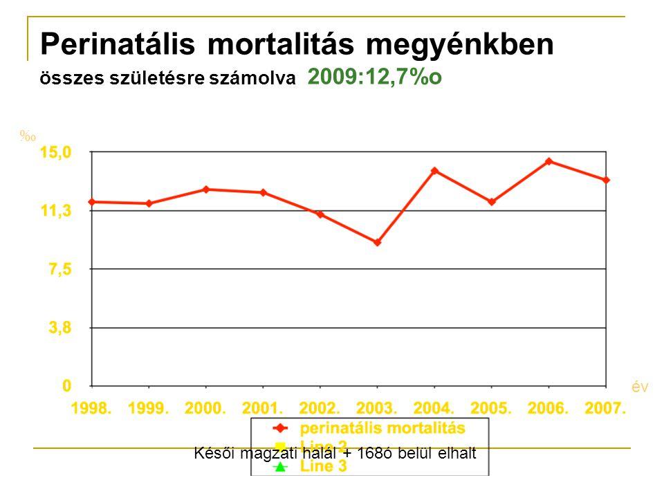Perinatális mortalitás megyénkben összes születésre számolva 2009:12,7%o