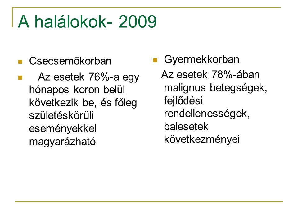 A halálokok- 2009 Csecsemőkorban Gyermekkorban