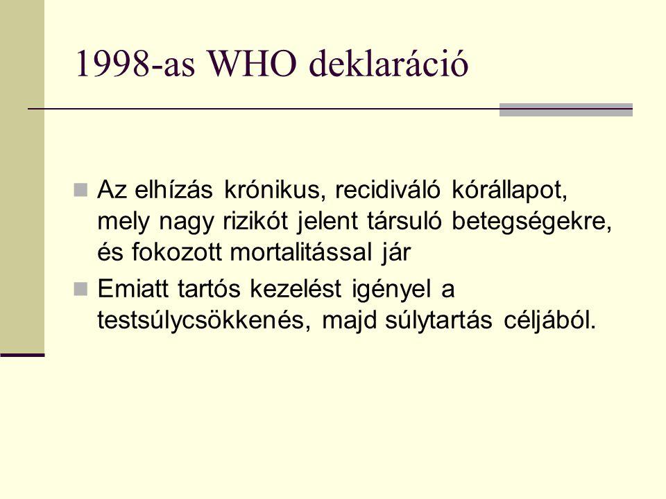 1998-as WHO deklaráció Az elhízás krónikus, recidiváló kórállapot, mely nagy rizikót jelent társuló betegségekre, és fokozott mortalitással jár.