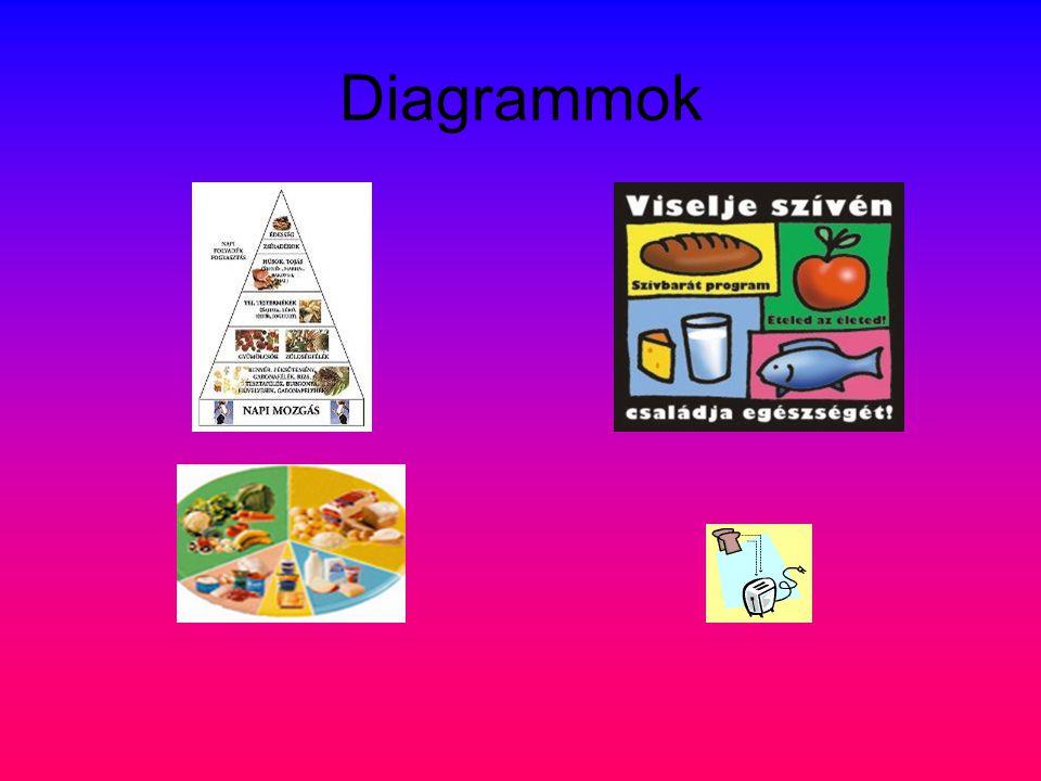 Diagrammok