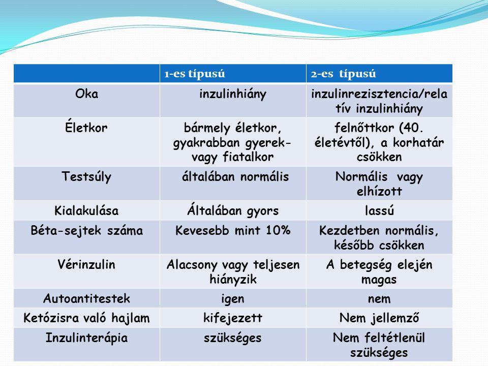 inzulinrezisztencia/relatív inzulinhiány Életkor