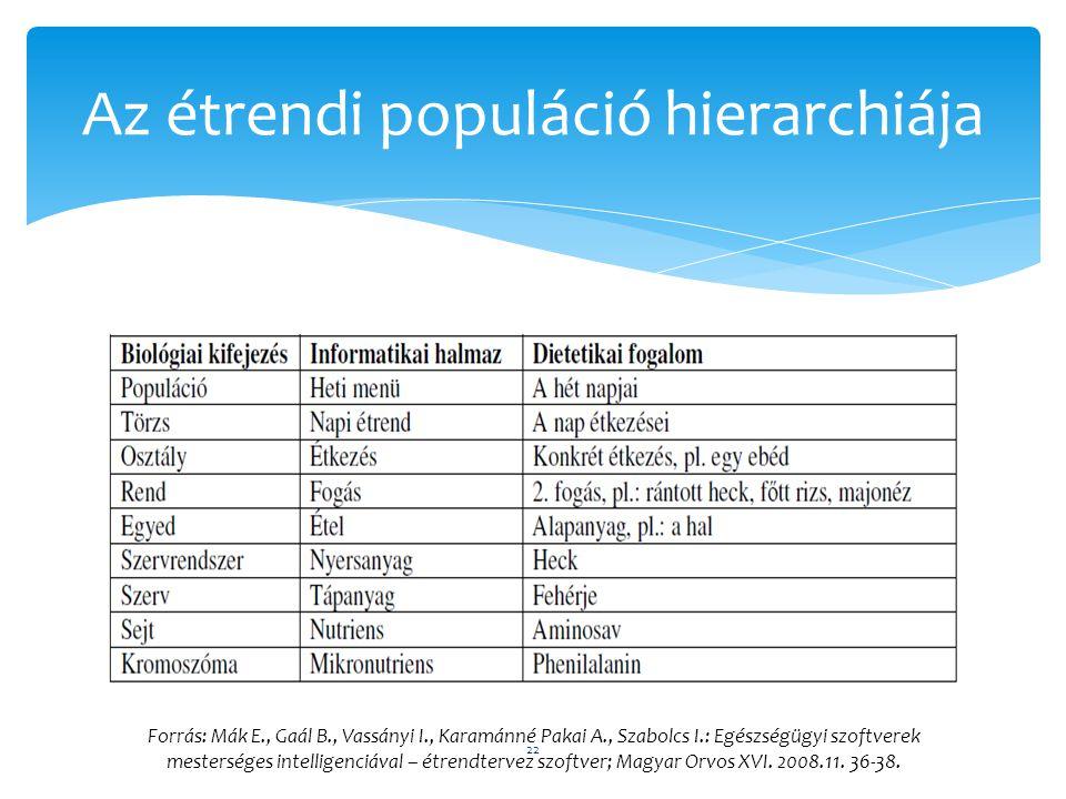 Az étrendi populáció hierarchiája