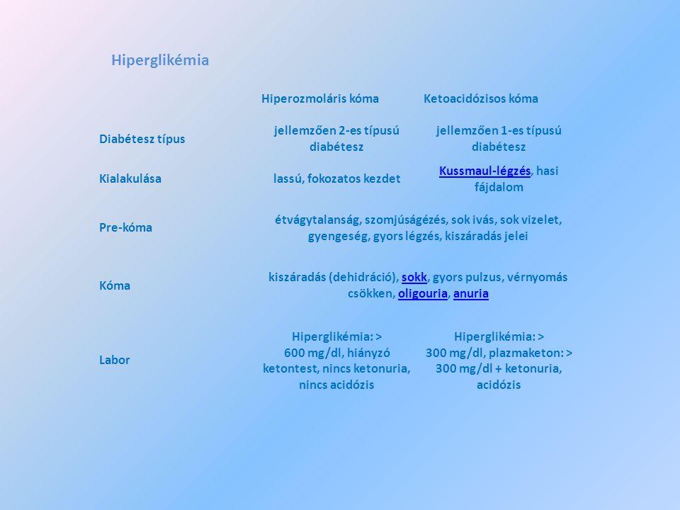Hiperglikémia Hiperozmoláris kóma Ketoacidózisos kóma Diabétesz típus