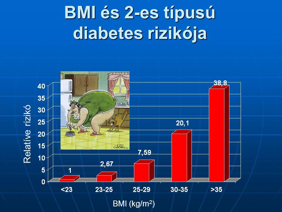 BMI és 2-es típusú diabetes rizikója