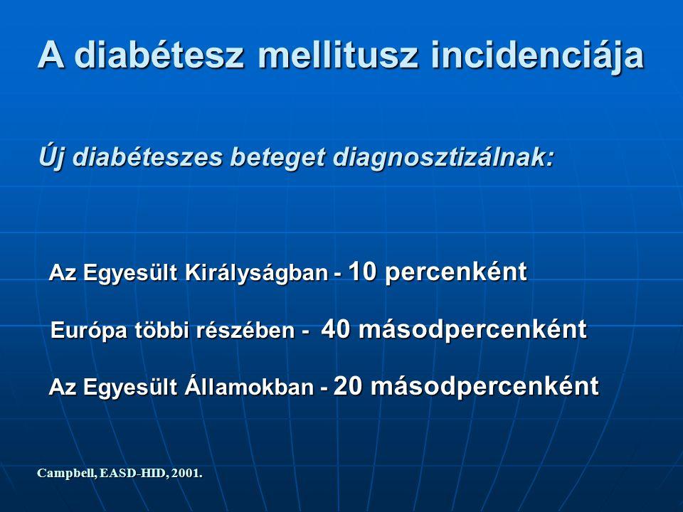 A diabétesz mellitusz incidenciája