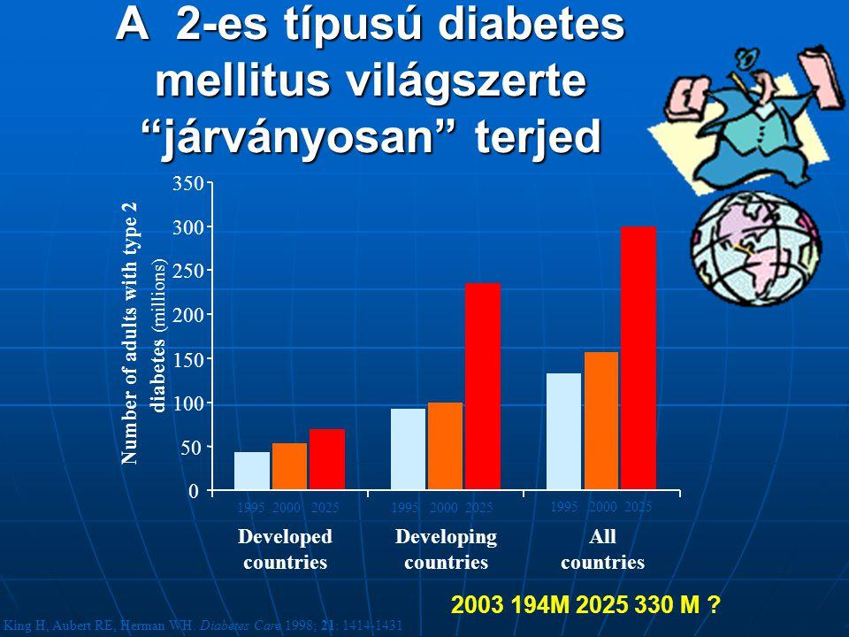 A 2-es típusú diabetes mellitus világszerte járványosan terjed