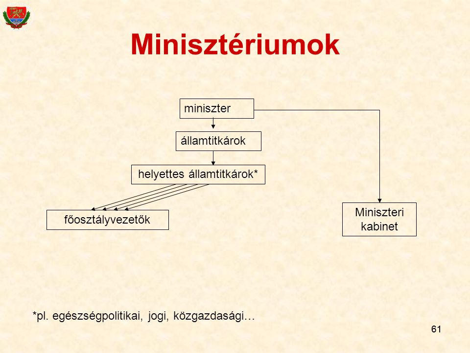 helyettes államtitkárok*