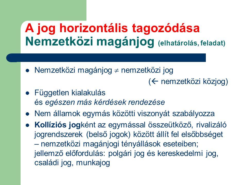 A jog horizontális tagozódása Nemzetközi magánjog (elhatárolás, feladat)