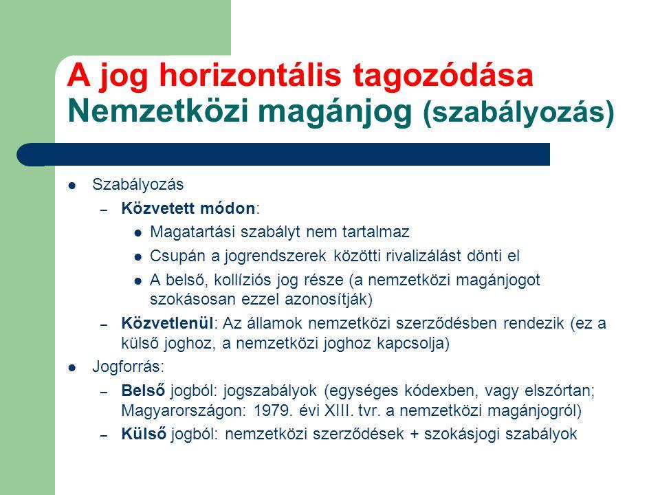 A jog horizontális tagozódása Nemzetközi magánjog (szabályozás)