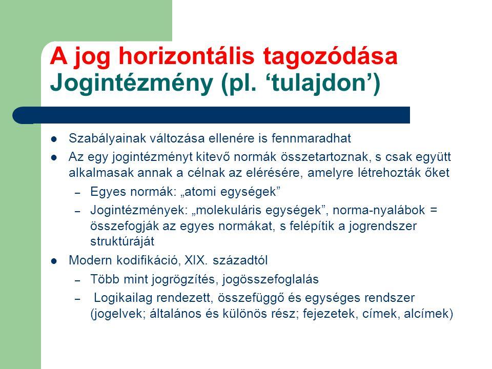 A jog horizontális tagozódása Jogintézmény (pl. 'tulajdon')