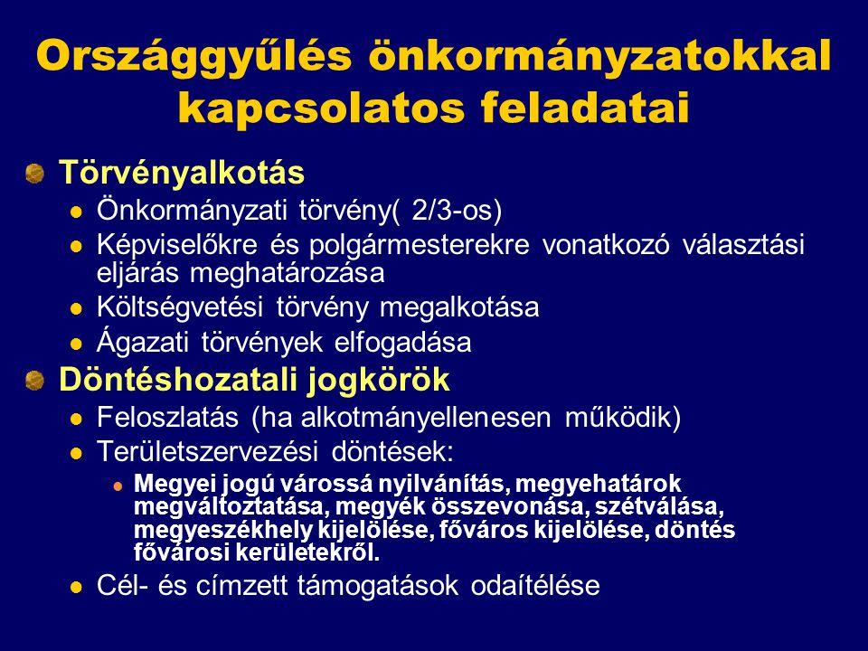 Országgyűlés önkormányzatokkal kapcsolatos feladatai