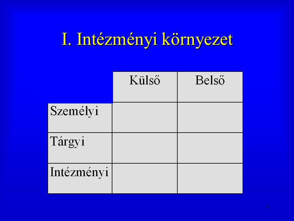 I. Intézményi környezet