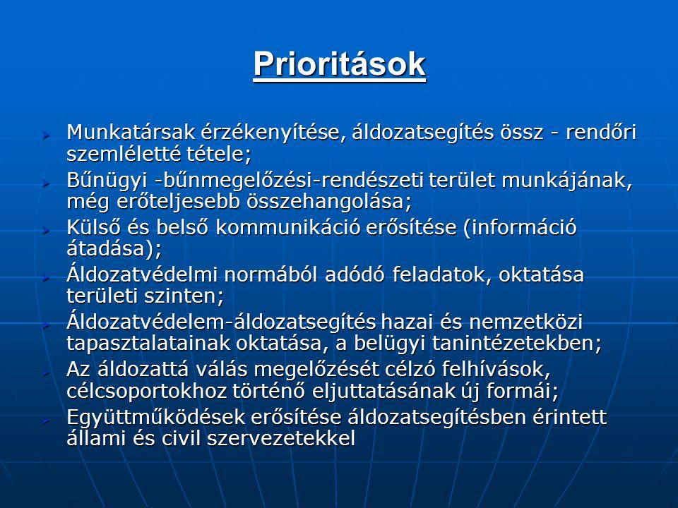 Prioritások Munkatársak érzékenyítése, áldozatsegítés össz - rendőri szemléletté tétele;