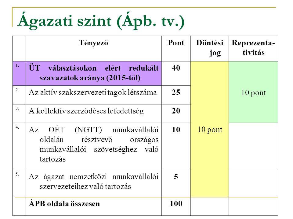 Ágazati szint (Ápb. tv.) Tényező Pont Döntési jog Reprezenta-tivitás