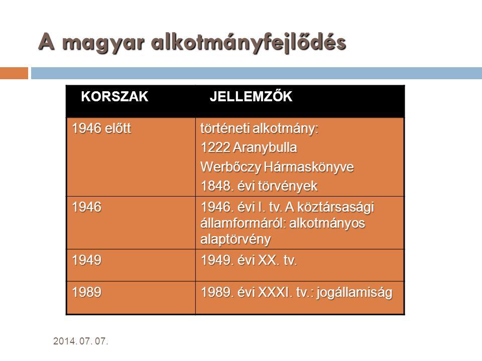A magyar alkotmányfejlődés