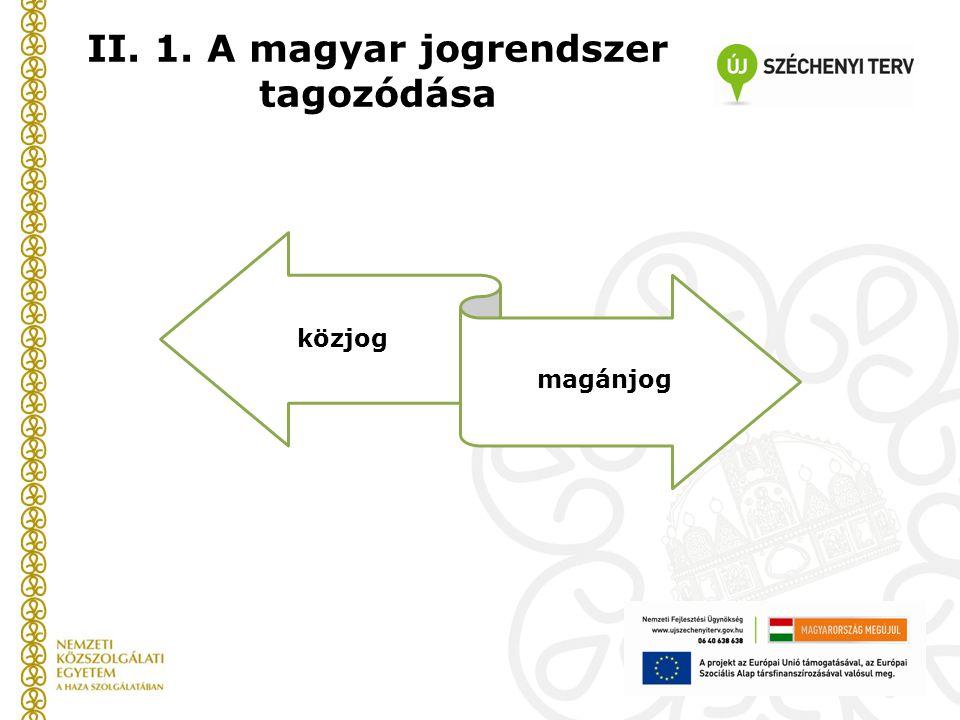 II. 1. A magyar jogrendszer tagozódása
