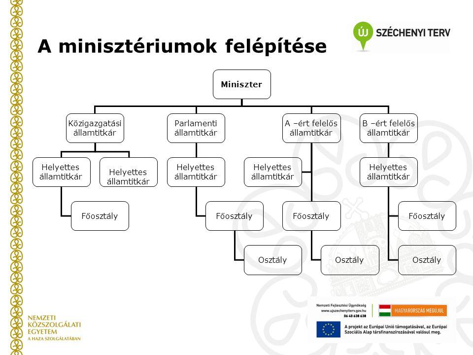 A minisztériumok felépítése