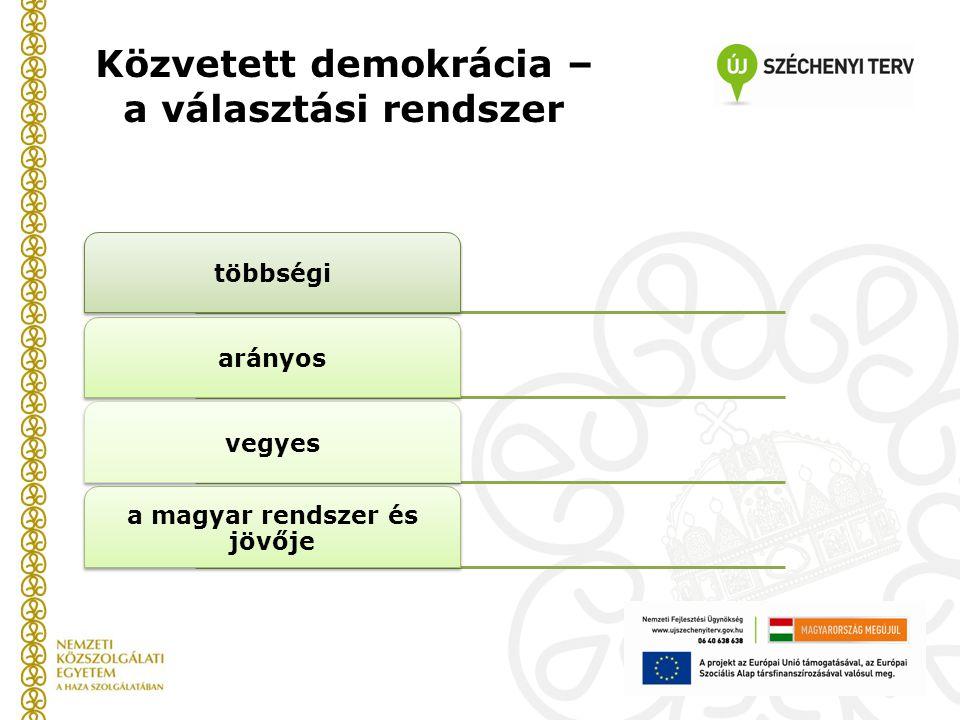Közvetett demokrácia – a választási rendszer