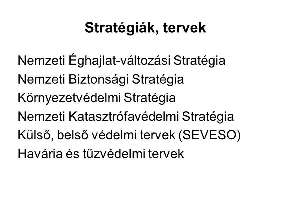 Stratégiák, tervek Nemzeti Éghajlat-változási Stratégia