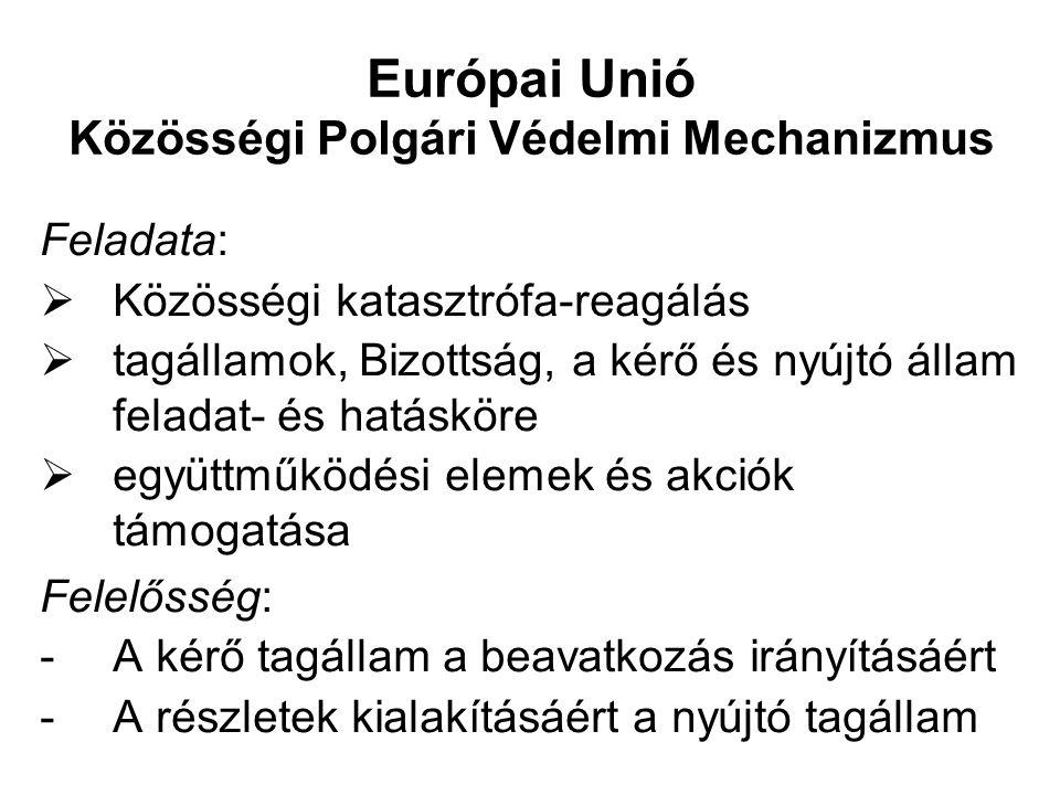 Európai Unió Közösségi Polgári Védelmi Mechanizmus
