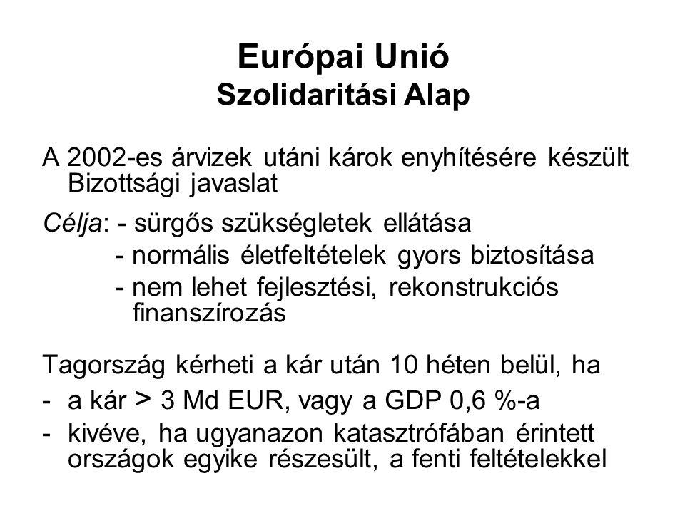 Európai Unió Szolidaritási Alap