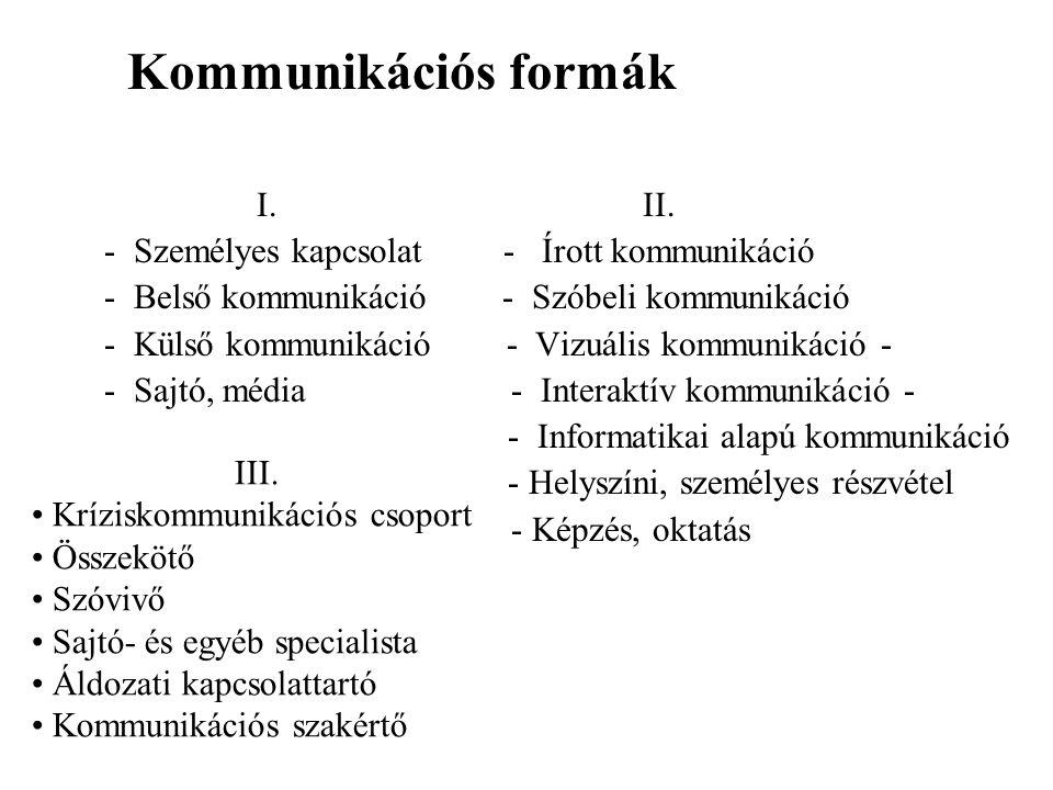 Kommunikációs formák I. II. - Személyes kapcsolat - Írott kommunikáció