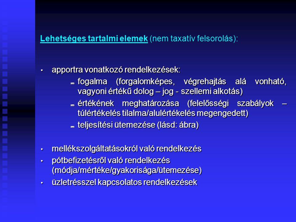 Lehetséges tartalmi elemek (nem taxatív felsorolás):