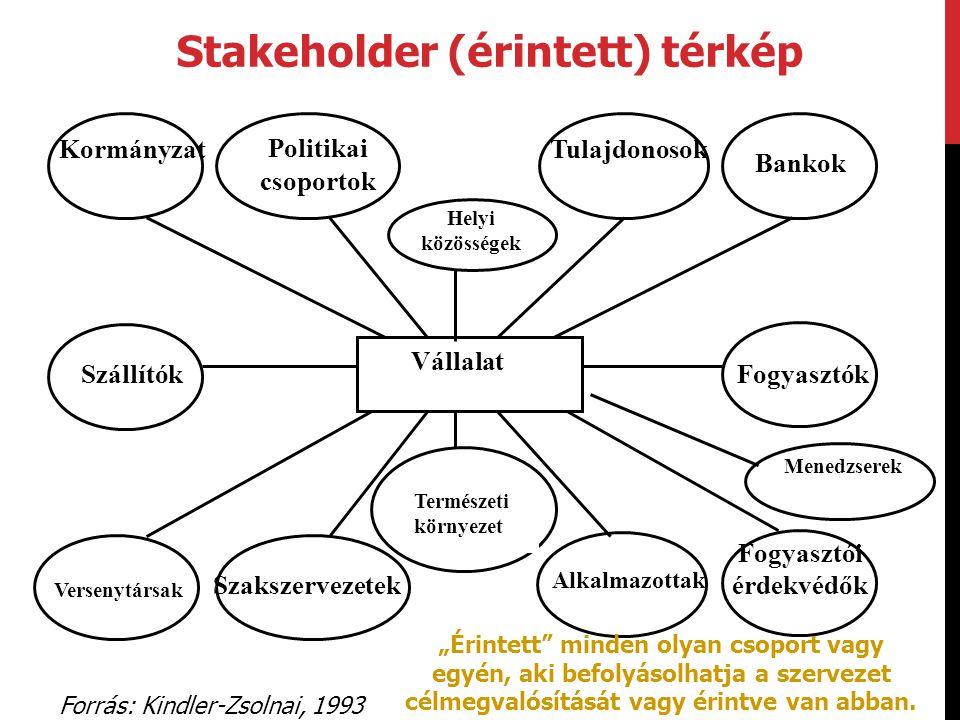 Stakeholder (érintett) térkép
