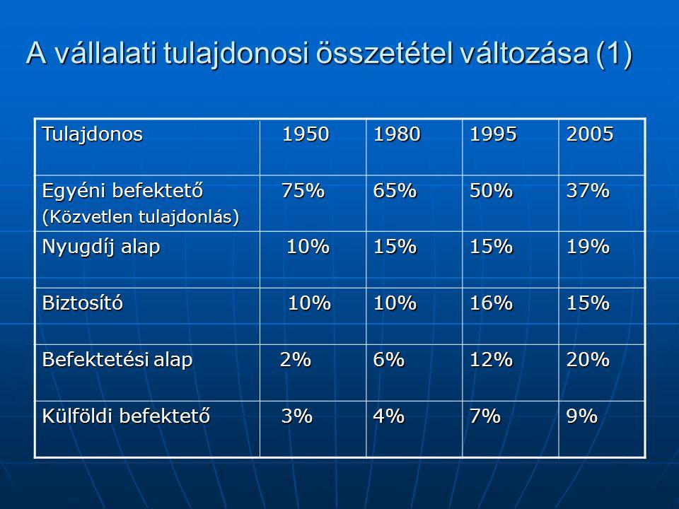 A vállalati tulajdonosi összetétel változása (1)
