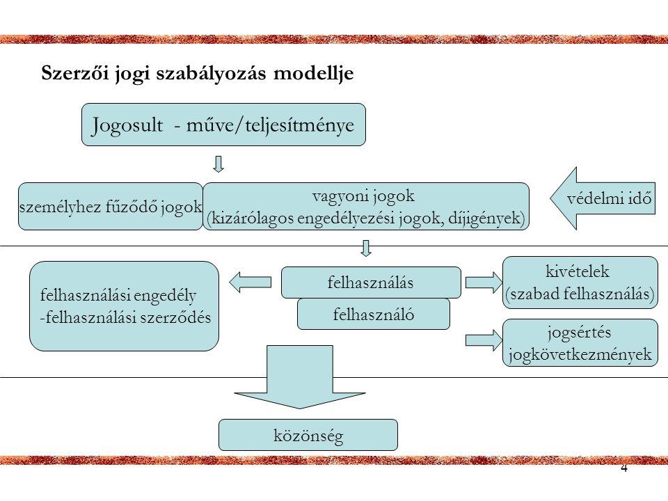 Szerzői jogi szabályozás modellje