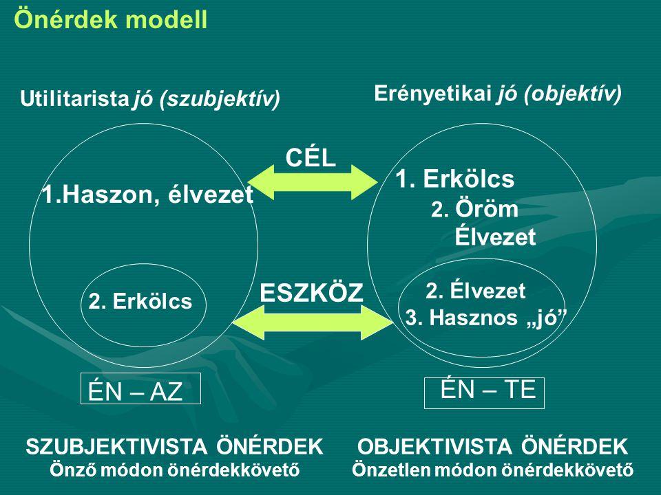 Önérdek modell CÉL 1. Erkölcs 1.Haszon, élvezet ESZKÖZ ÉN – TE ÉN – AZ