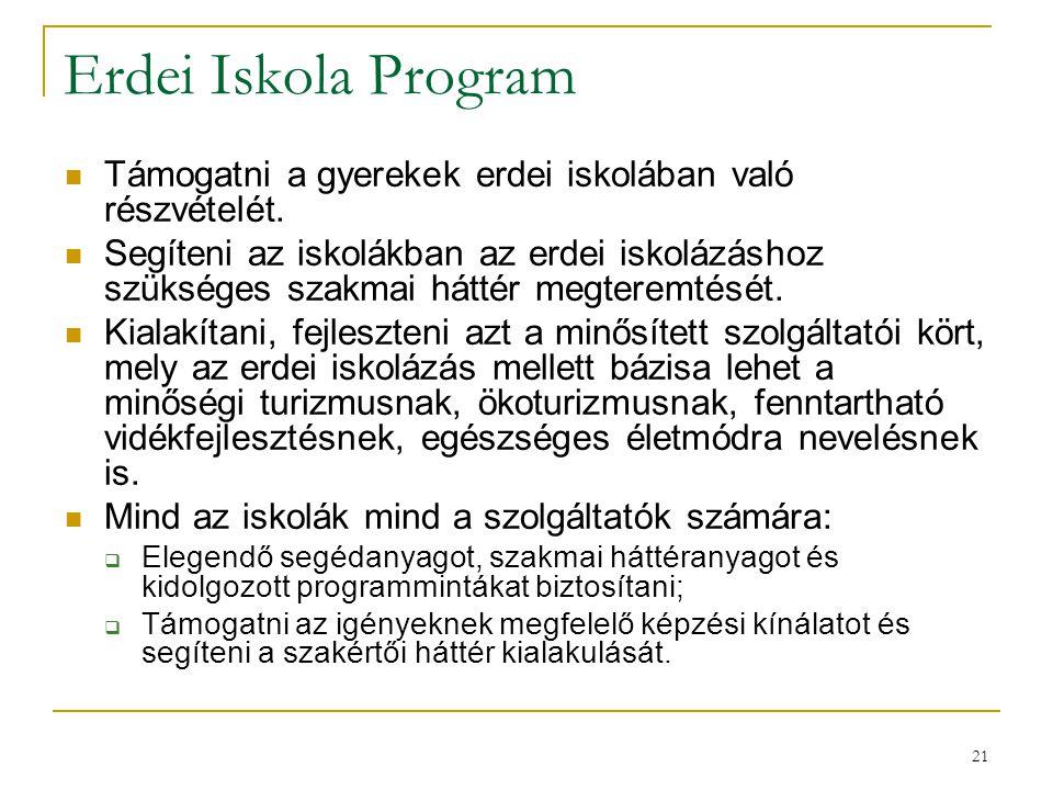 Erdei Iskola Program Támogatni a gyerekek erdei iskolában való részvételét.