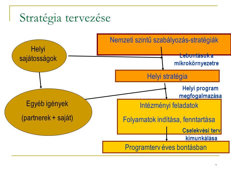 Stratégia tervezése Nemzeti szintű szabályozás-stratégiák