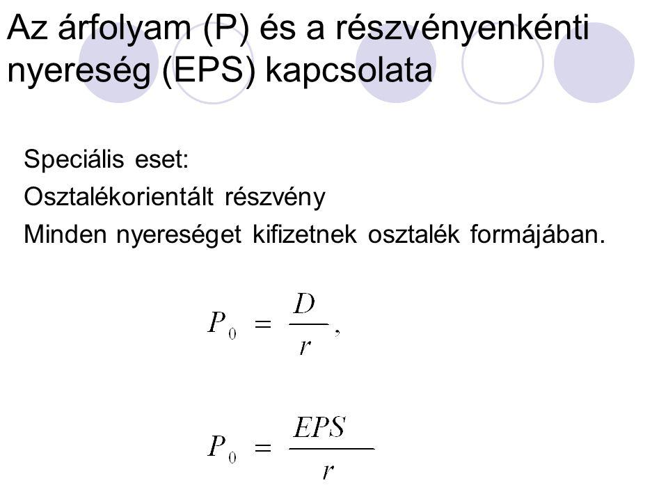 Az árfolyam (P) és a részvényenkénti nyereség (EPS) kapcsolata