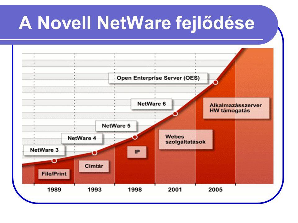 A Novell NetWare fejlődése