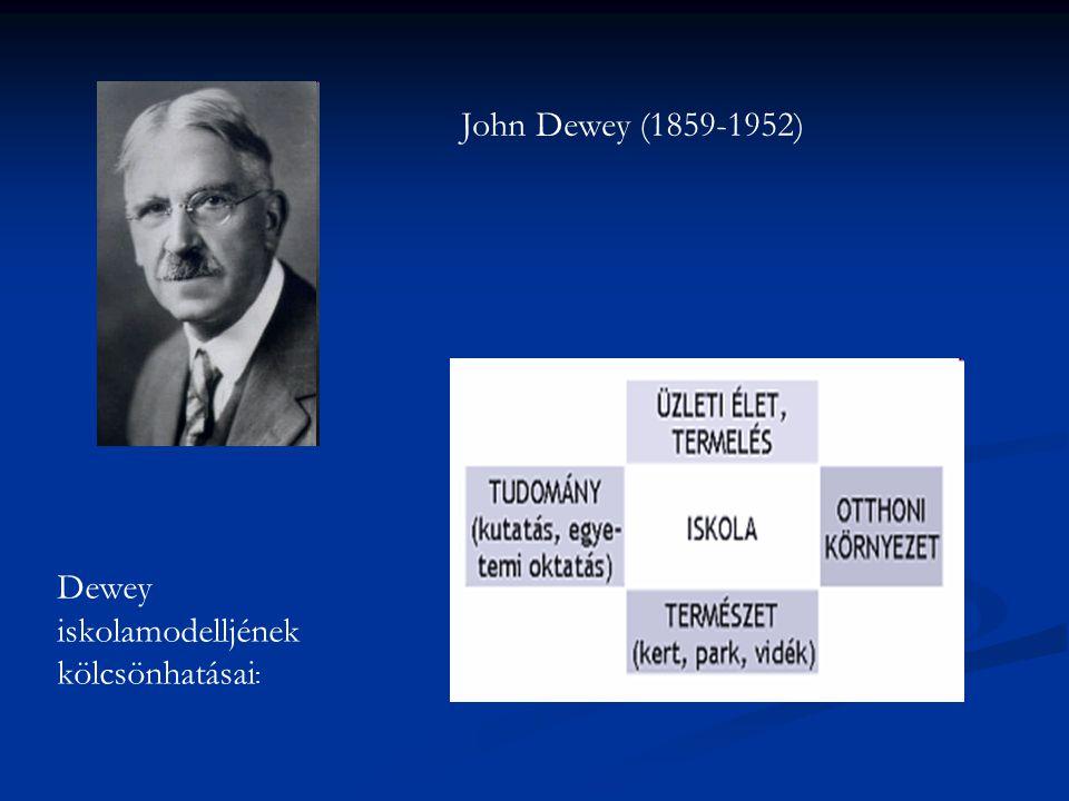 John Dewey (1859-1952) Dewey iskolamodelljének kölcsönhatásai: