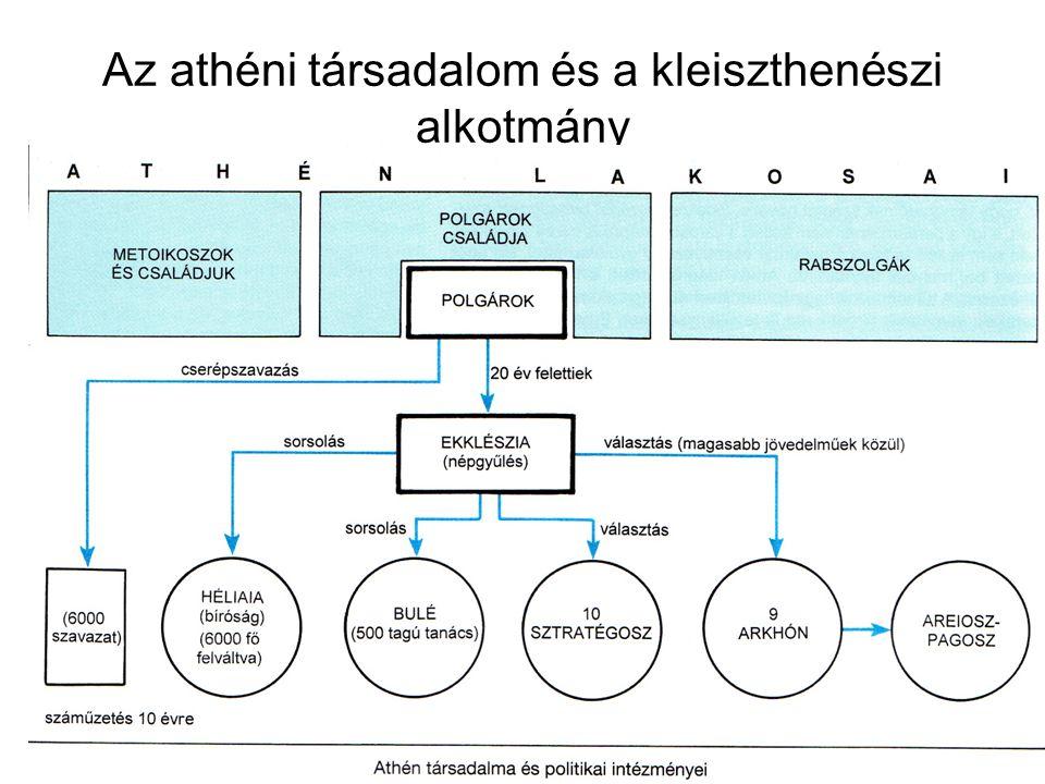 Az athéni társadalom és a kleiszthenészi alkotmány