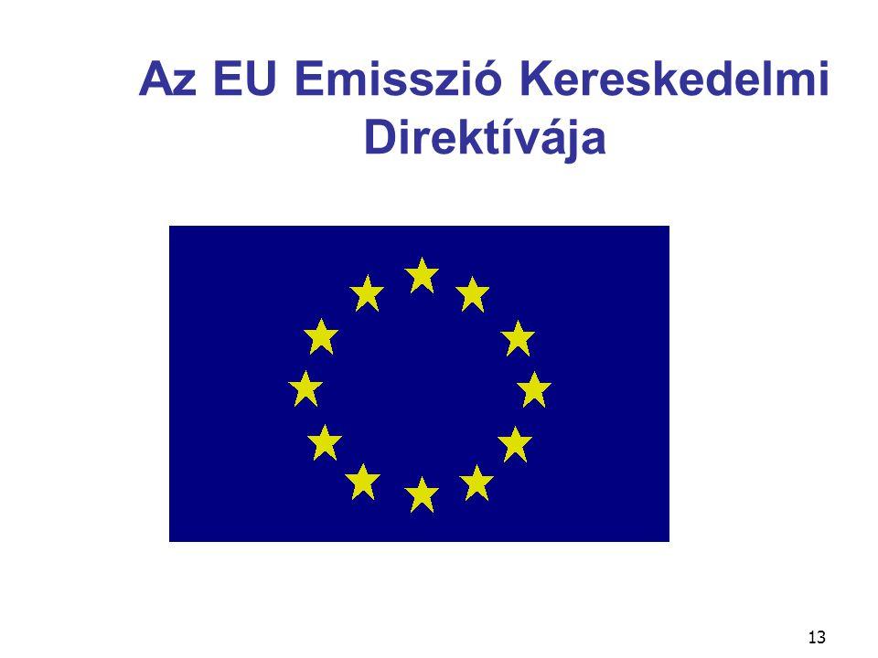 Az EU Emisszió Kereskedelmi Direktívája
