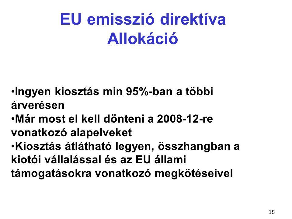 EU emisszió direktíva Allokáció