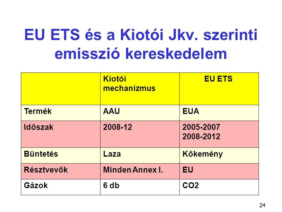 EU ETS és a Kiotói Jkv. szerinti emisszió kereskedelem