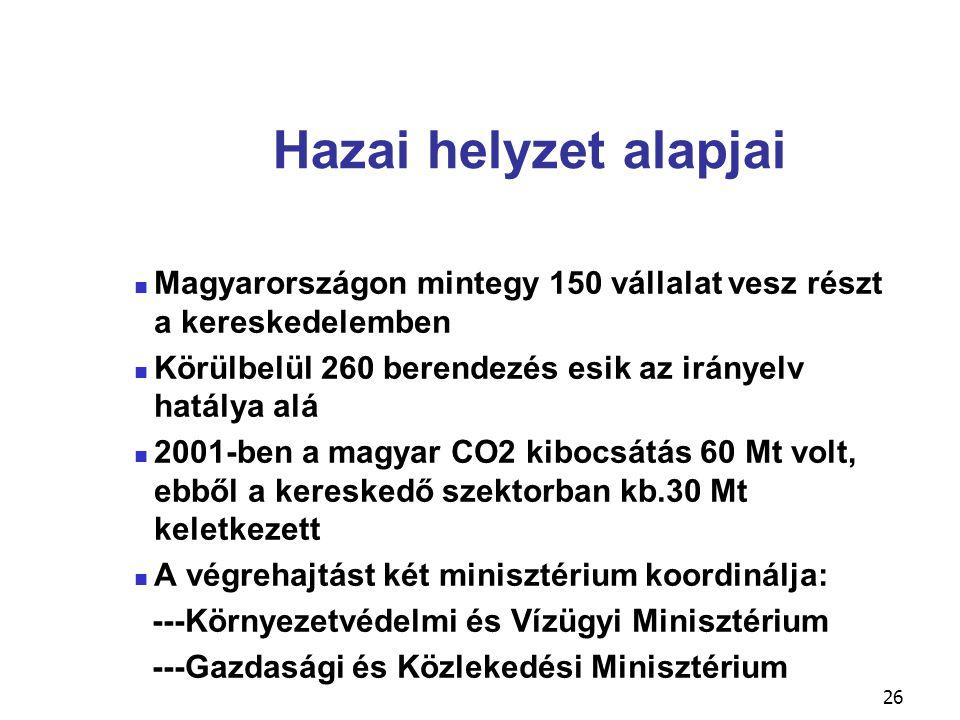 Hazai helyzet alapjai Magyarországon mintegy 150 vállalat vesz részt a kereskedelemben. Körülbelül 260 berendezés esik az irányelv hatálya alá.
