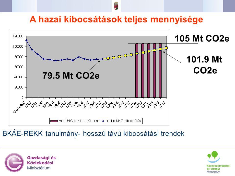 A hazai kibocsátások teljes mennyisége