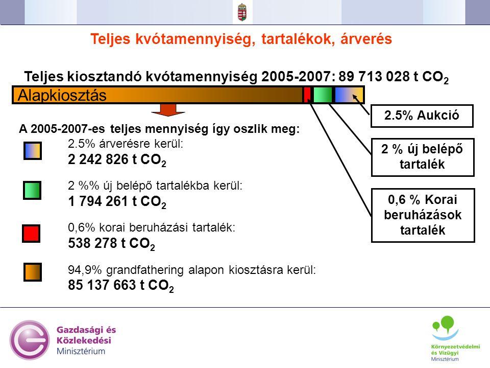 Alapkiosztás Teljes kvótamennyiség, tartalékok, árverés